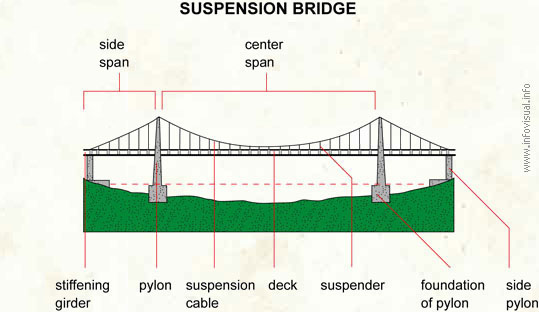 how to build a model suspension bridge for class